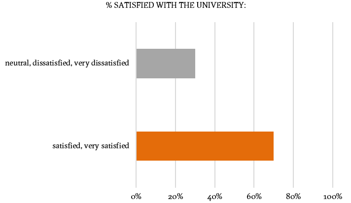 satisfaction with university