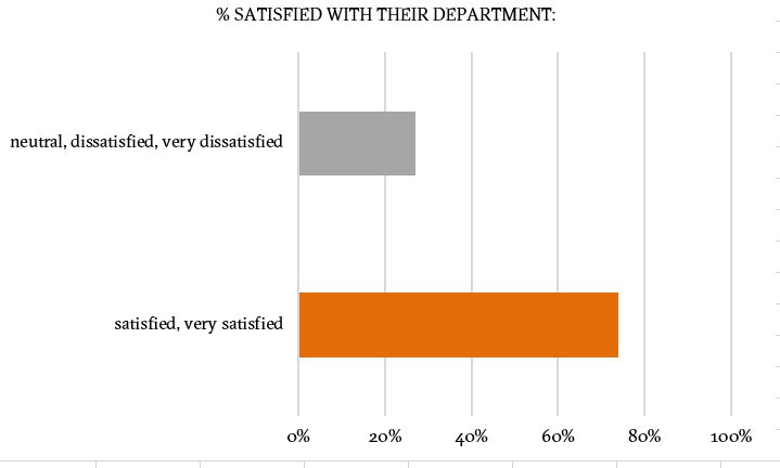 satisfaction with department