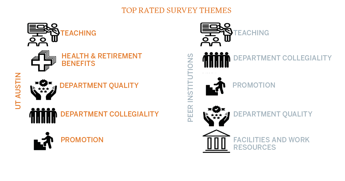 top rated themes